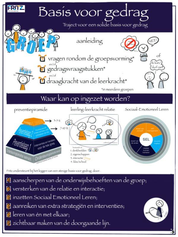 Infographic NPO Basis voor gedrag